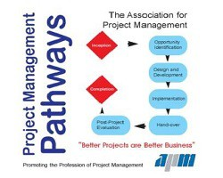 Project Management Pathways